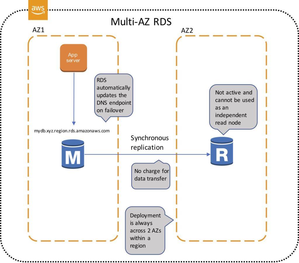 Amazon RDS - Digital Cloud Training