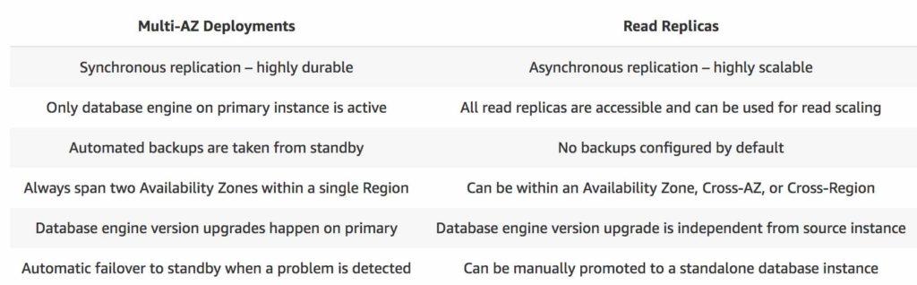 Comparison of RDS Multi-AZ and Read Replicas
