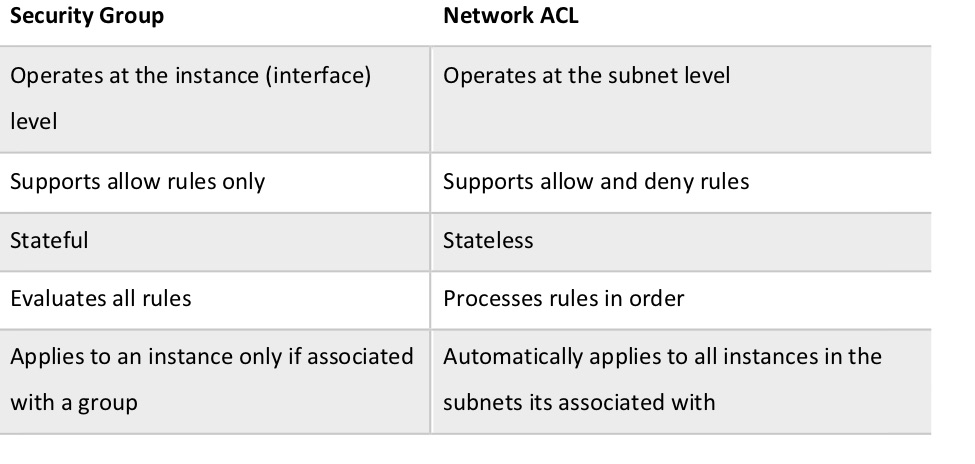 Table comparing Security Groups to Network ACLs