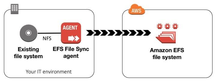 Amazon EFS - Digital Cloud Training