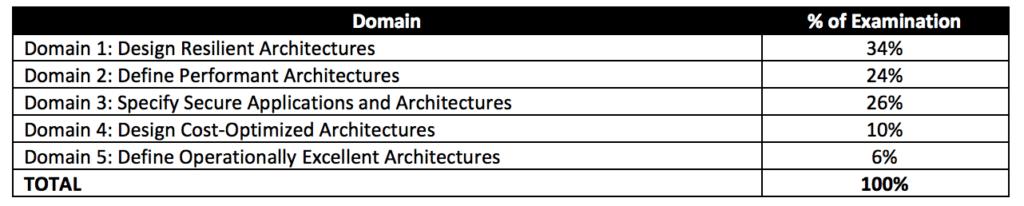 AWS CSAA 5 Domains