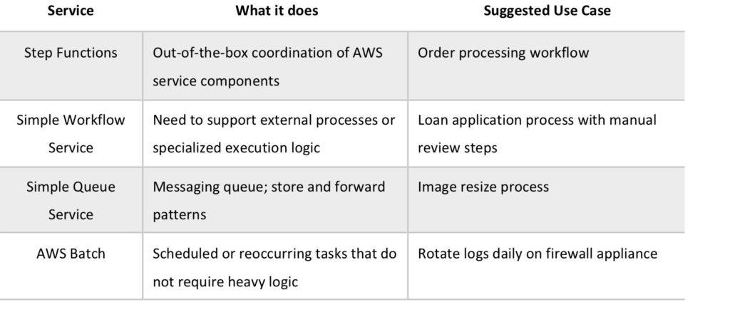 AWS Step Functions - Digital Cloud Training