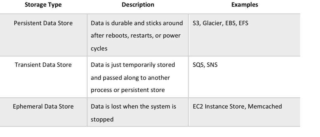 AWS Data Store Use Cases