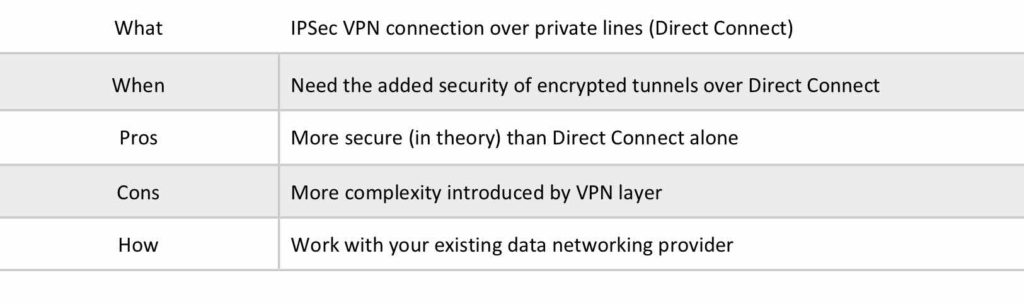 AWS Direct Connect Plus VPN