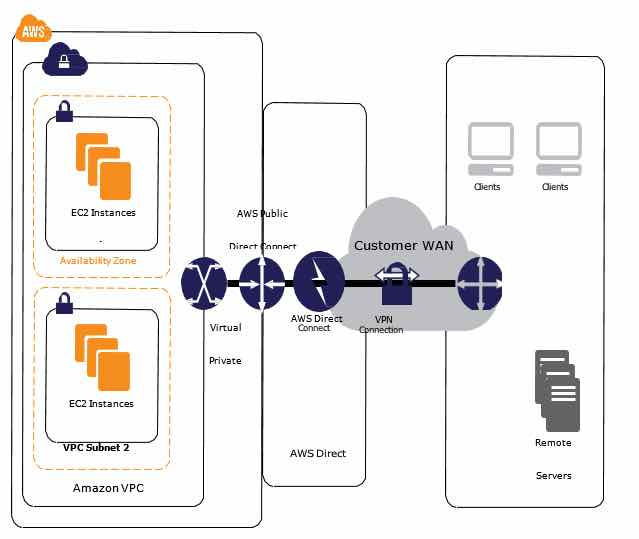 Amazon VPC - Digital Cloud Training