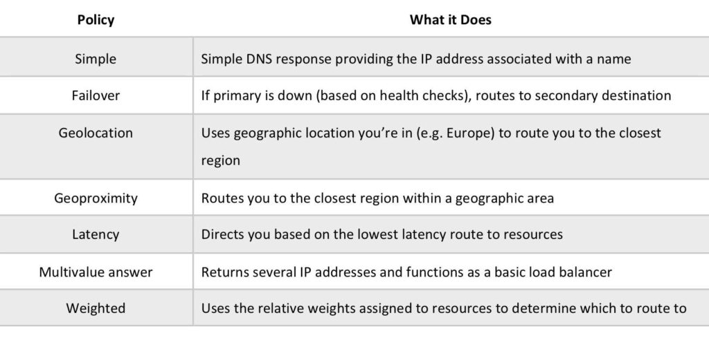 AWS Route 53 Routing Policies