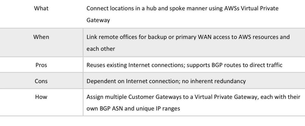 AWS VPN CloudHub