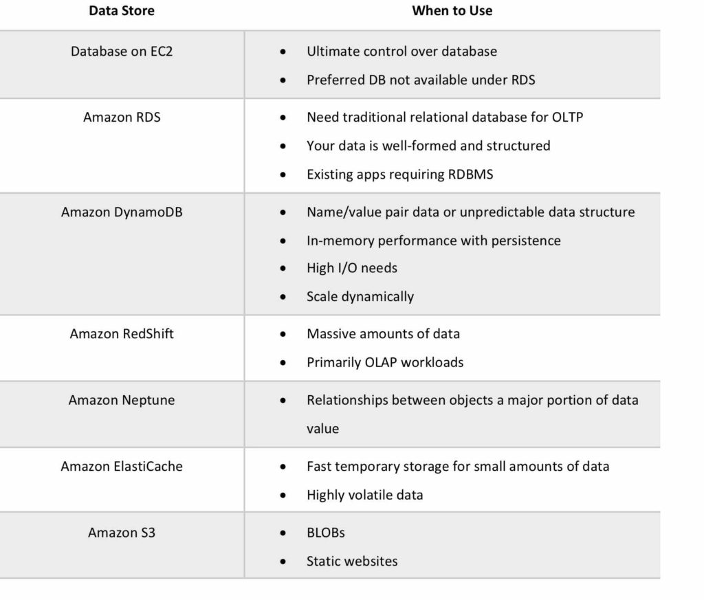 Amazon Database Use Cases