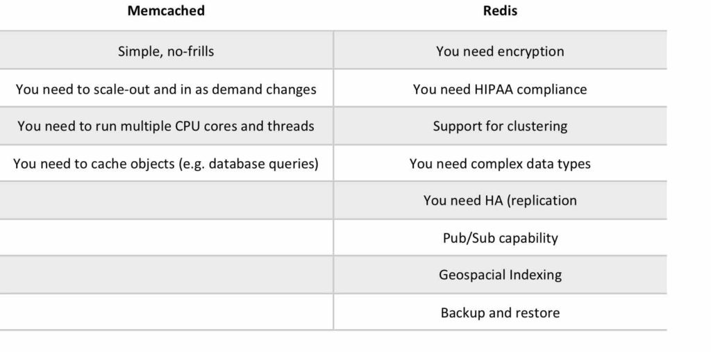 Amazon ElastiCache Memcached or Redis