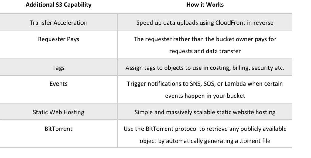 Amazon S3 Additional Capabilities