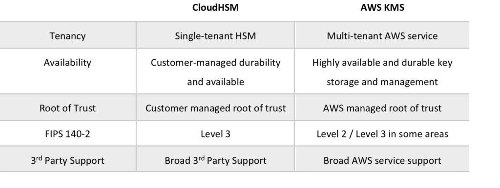 AWS CloudHSM - Digital Cloud Training