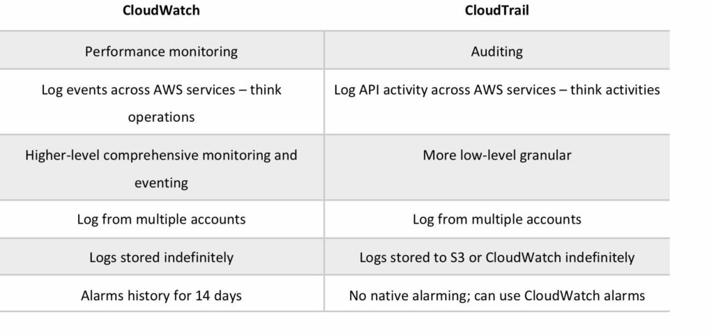 Amazon CloudWatch - Digital Cloud Training