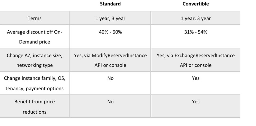EC2 Reserved Instance Standard and Convertible