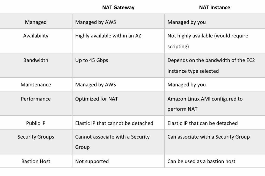 NAT Gateway vs NAT Instance