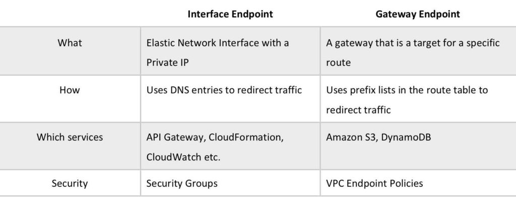 VPC Endpoints