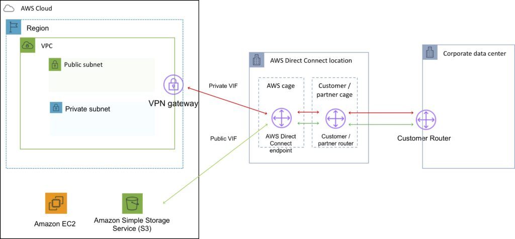 AWS Direct Connect Components