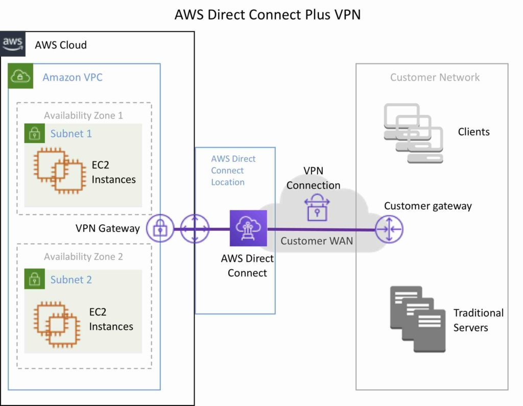 AWS Direct Connect Plus