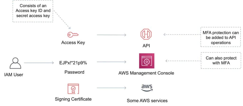 AWS IAM Authentication Methods
