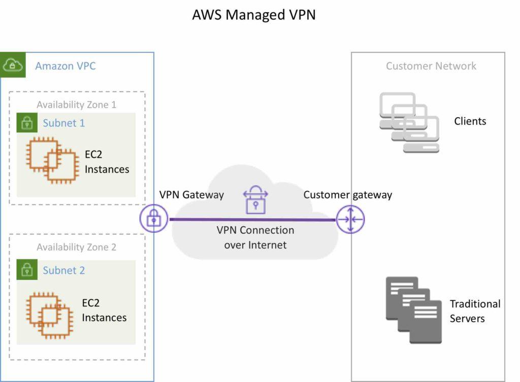 AWS Managed VPN
