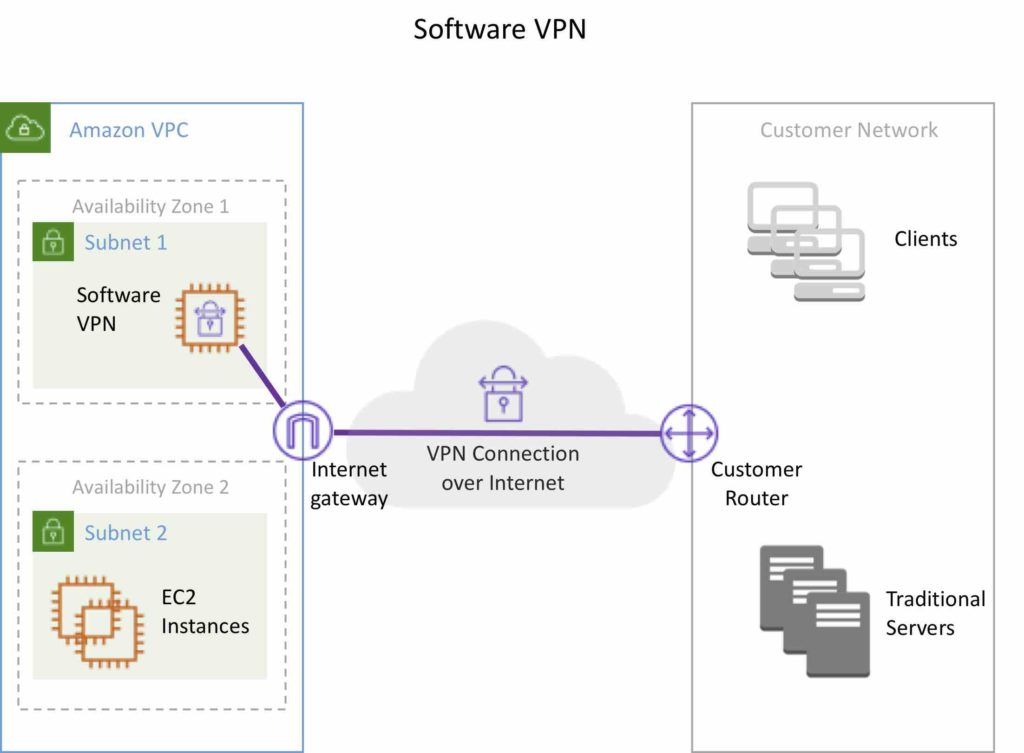 AWS Software VPN