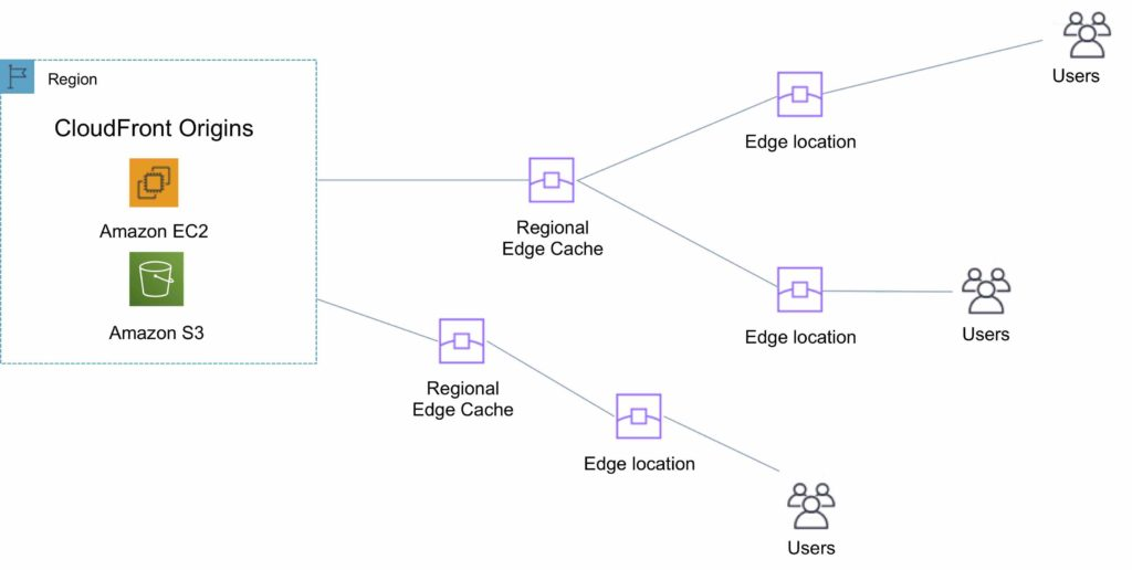 Amazon CloudFront Edge Locations and Regional Edge Caches