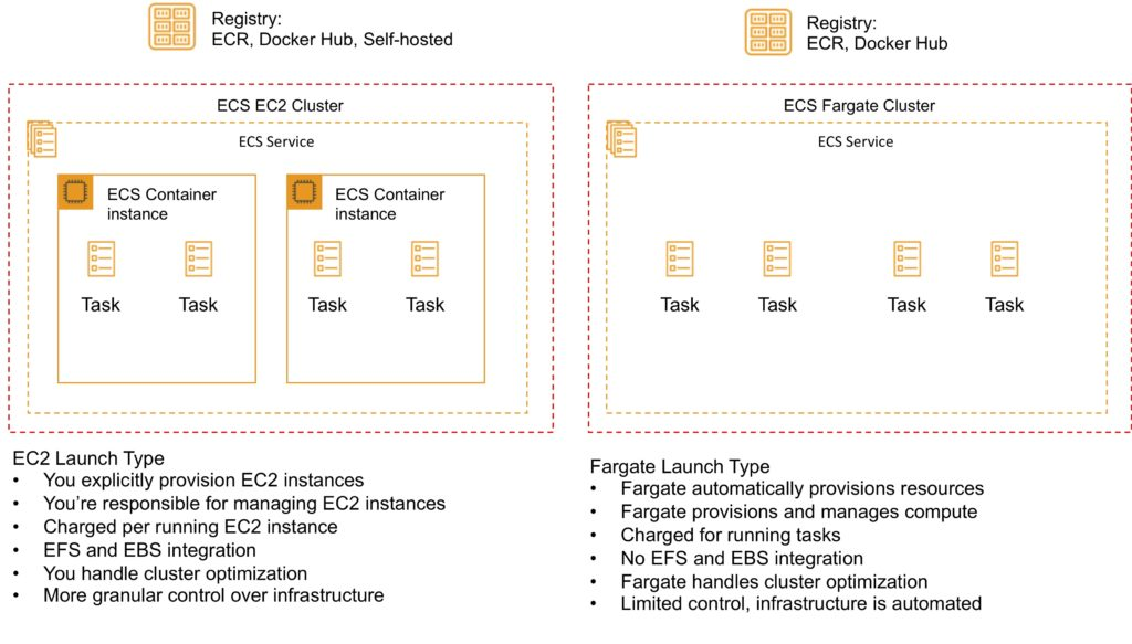 Amazon ECS EC2 vs Fargate