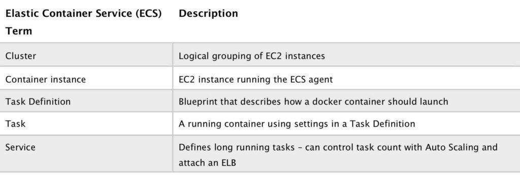 Amazon ECS Terminology