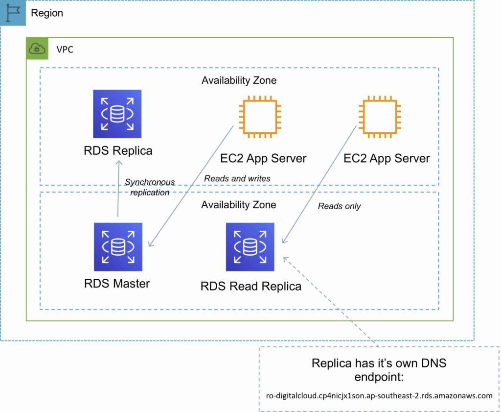 Amazon RDS Read Replicas