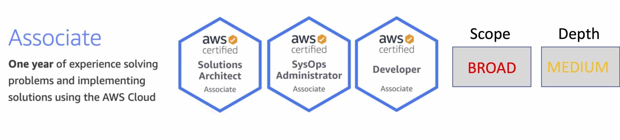 AWS Associate Level Certifications