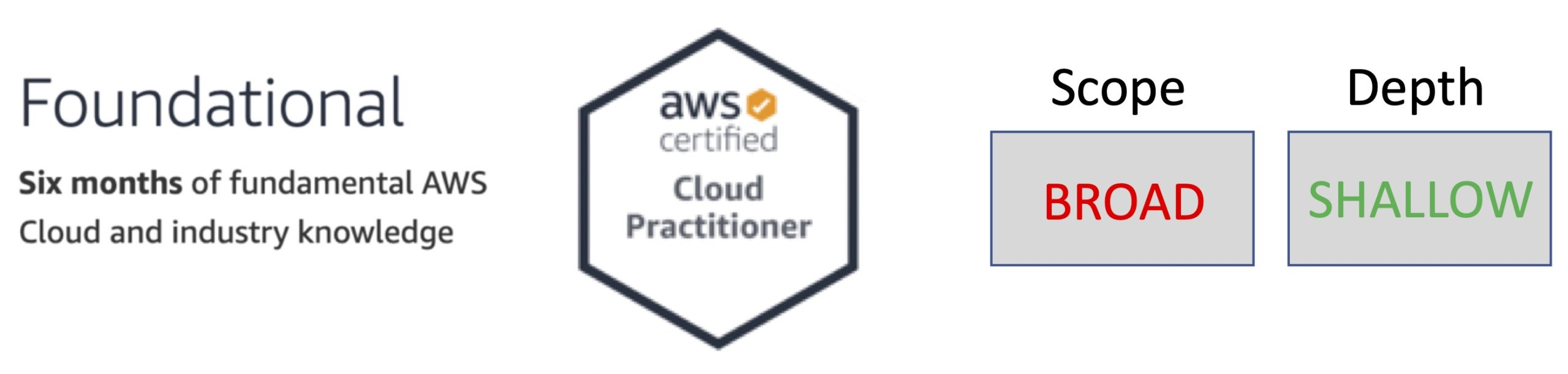 AWS Foundational Level Certifications