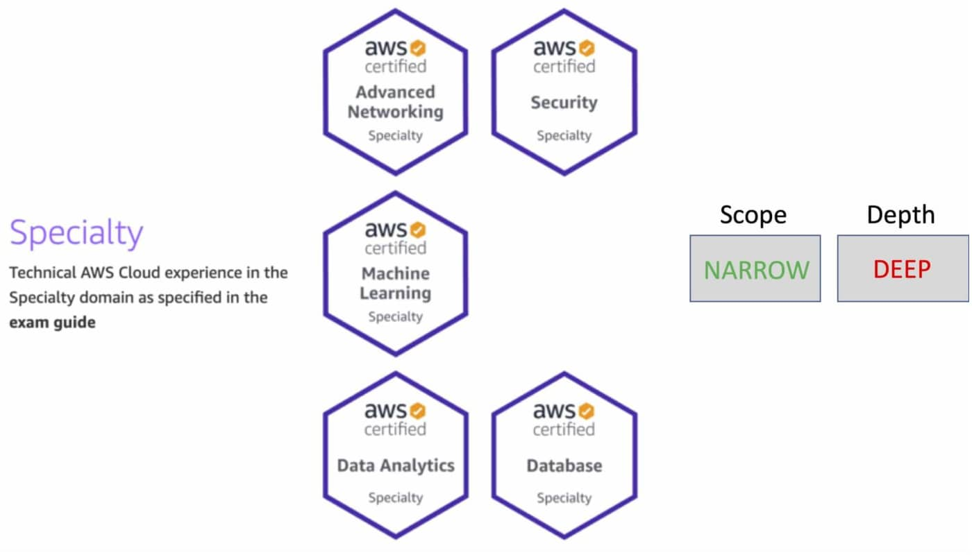 AWS Specialty Exam Certifications