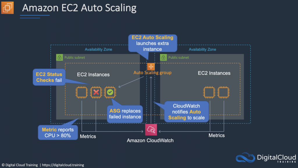 amazon-ec2-auto-scaling