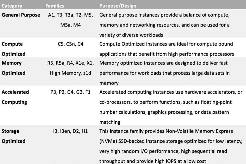 amazon-ec2-instance-types