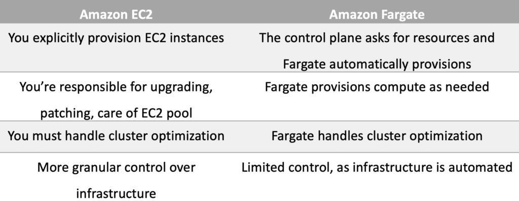 amazon-ecs-fargate-comparison