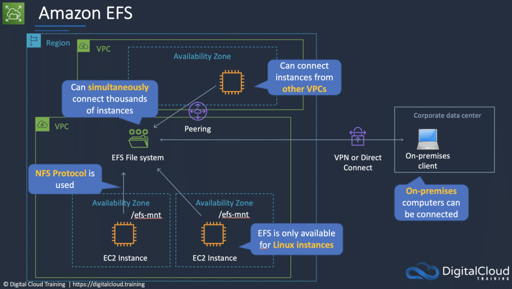 amazon-efs-filesystems