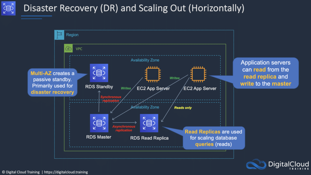 amazon-rds-scaling-dr