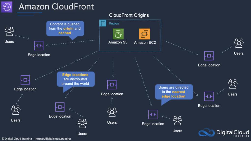 aws-cloudfront-edge-cache