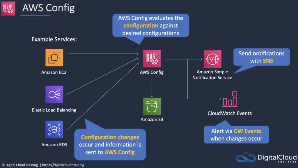 aws-config-compliance