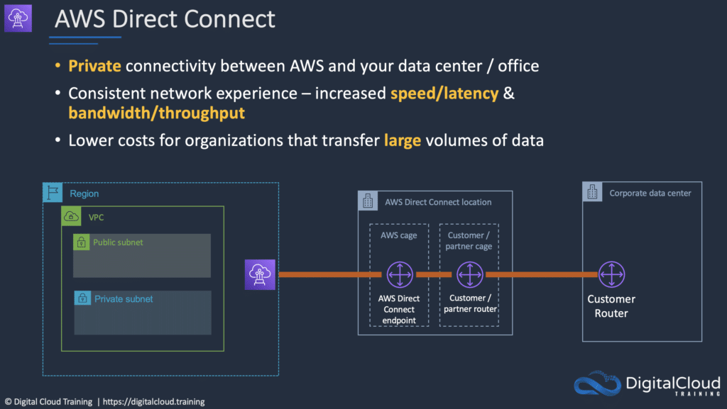 aws-direct-connect-connection