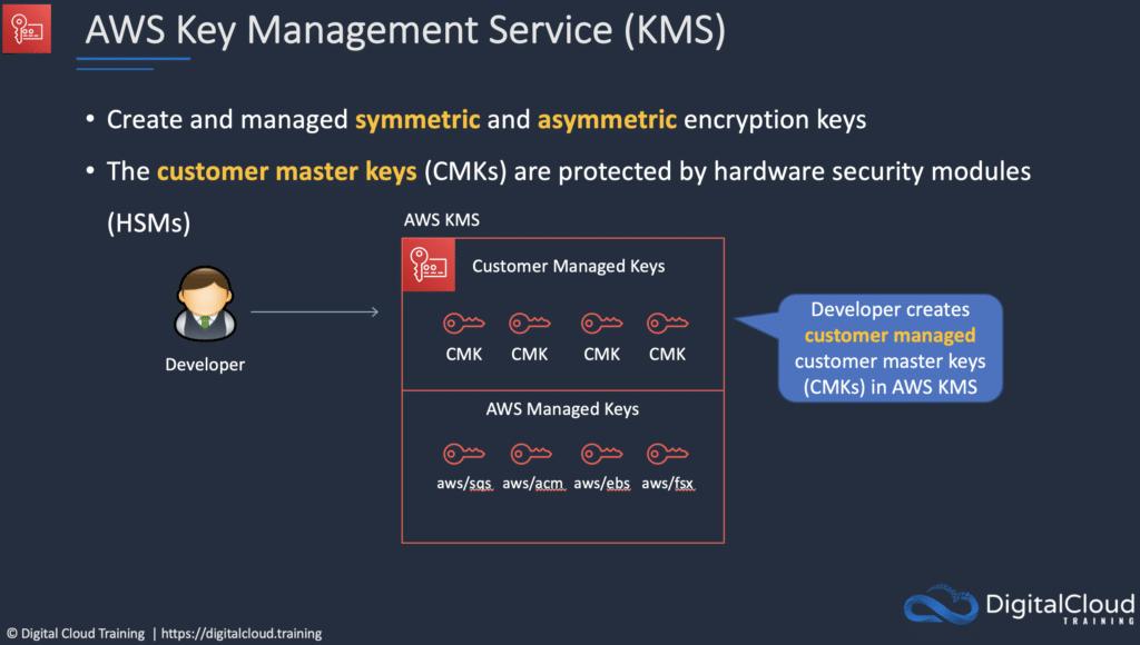 aws-kms-encryption