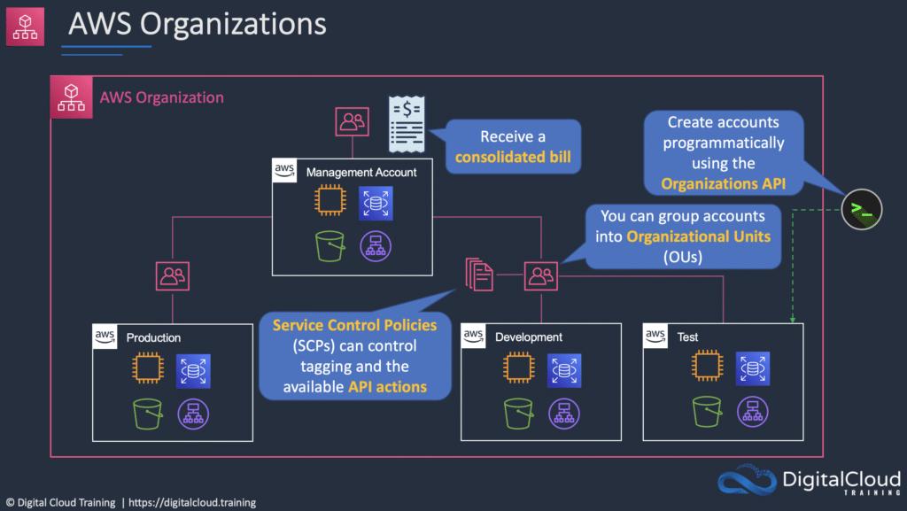 aws-organizations