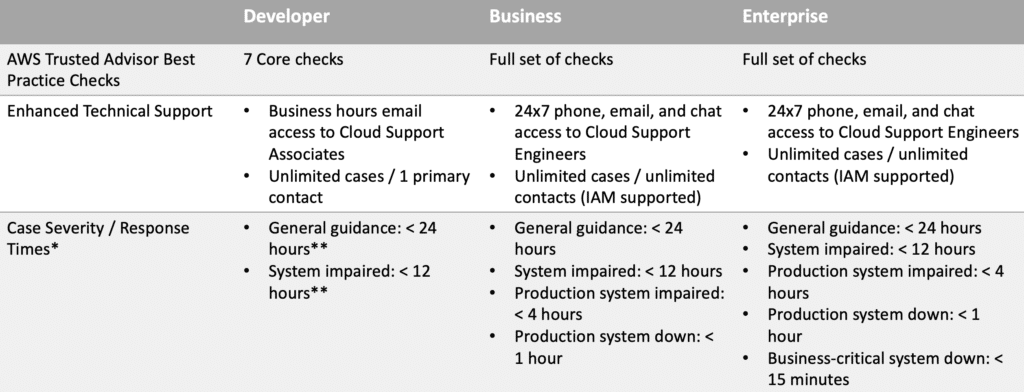 aws-support-plans-1
