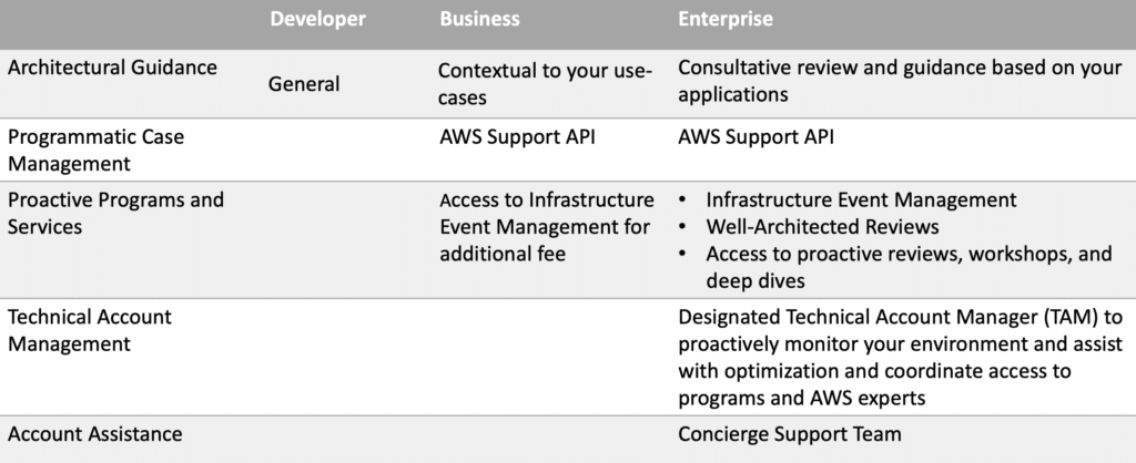 aws-support-plans-2