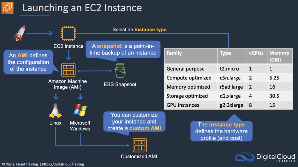 ec2-instance-launch