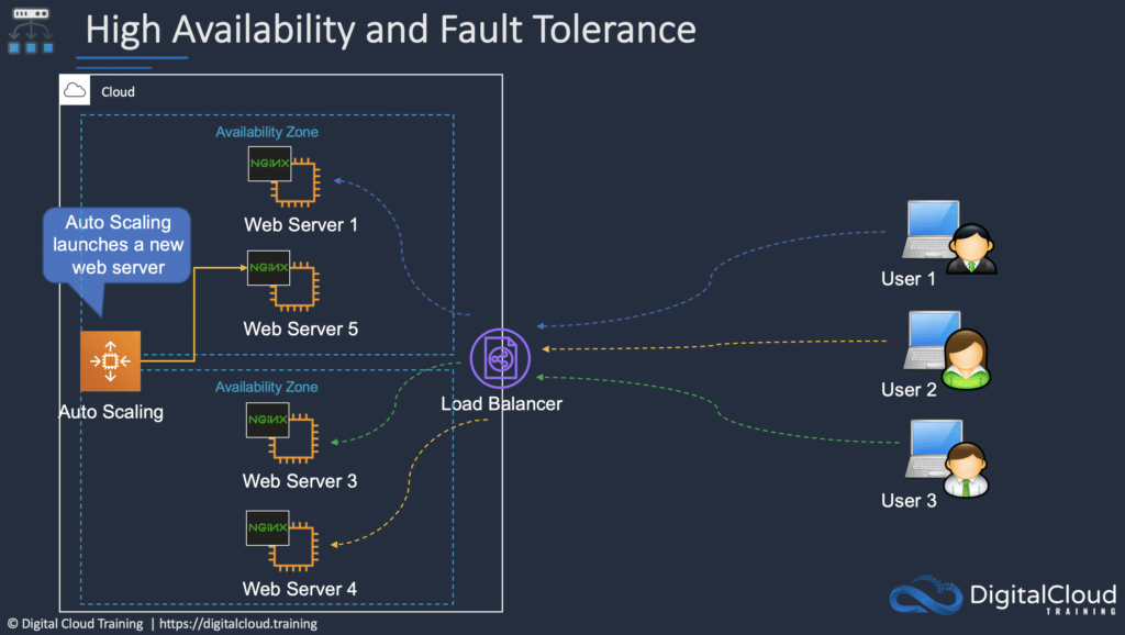 elastic-load-balancing-ec2-auto-scaling