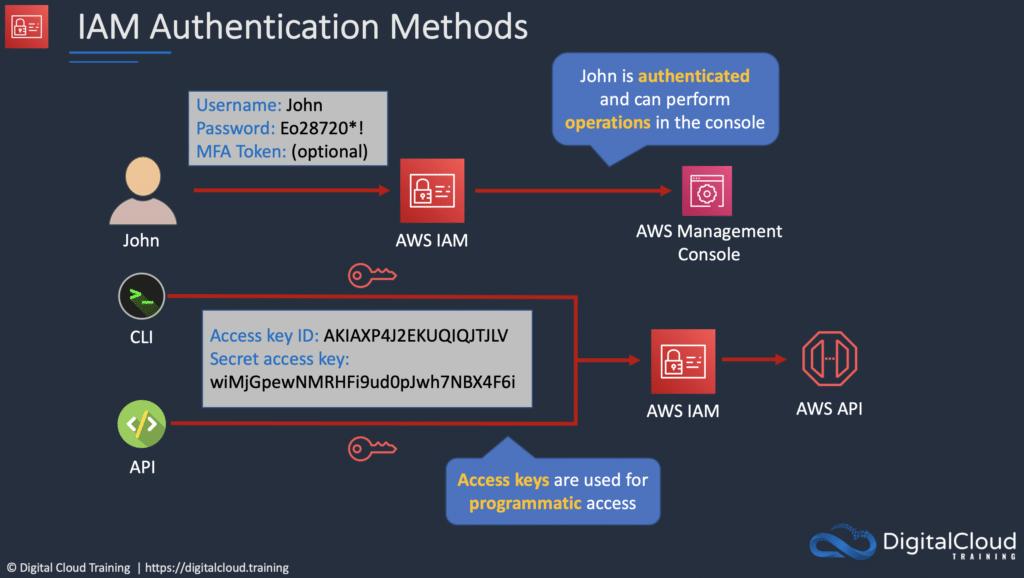 iam-authentication-methods
