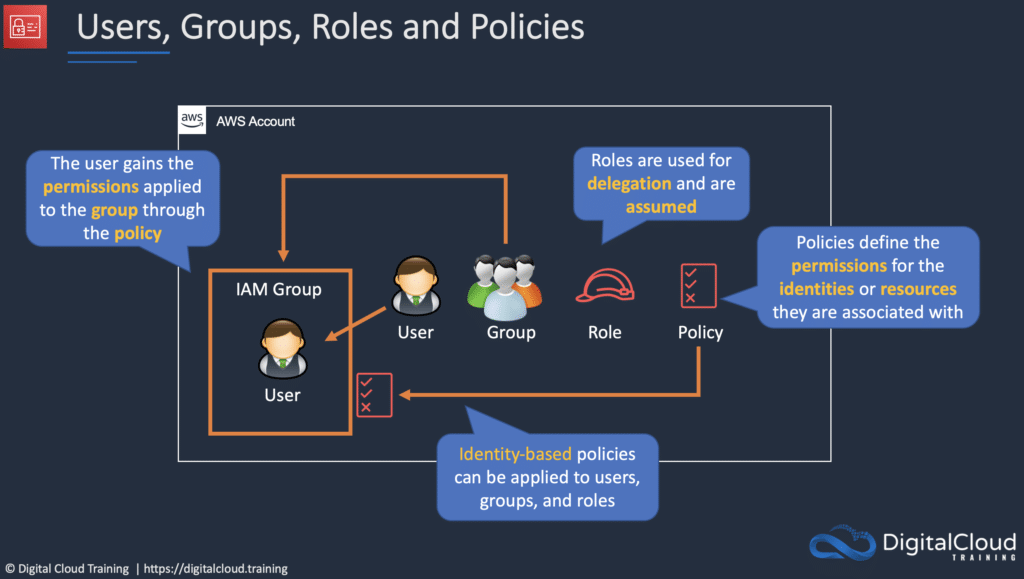 iam-users-groups-roles-policies